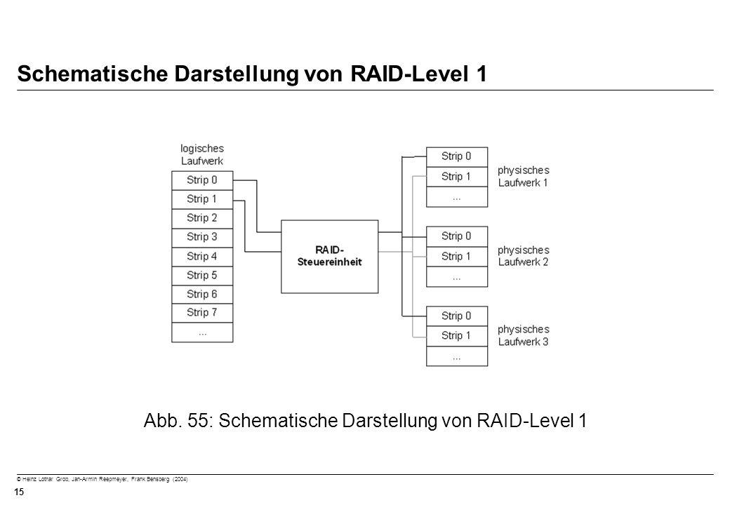 Schematische Darstellung von RAID-Level 1