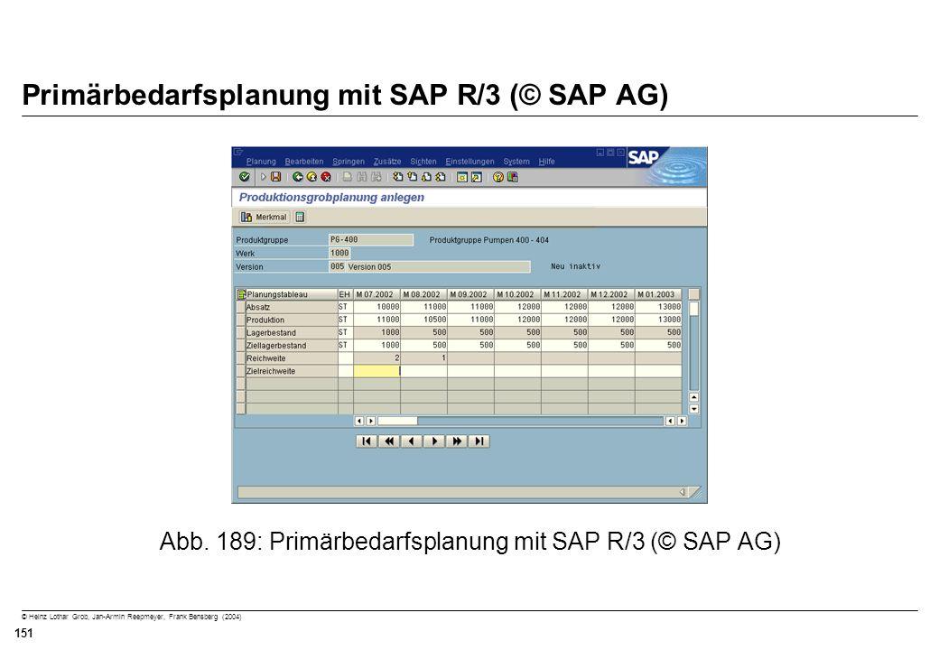 Primärbedarfsplanung mit SAP R/3 (© SAP AG)