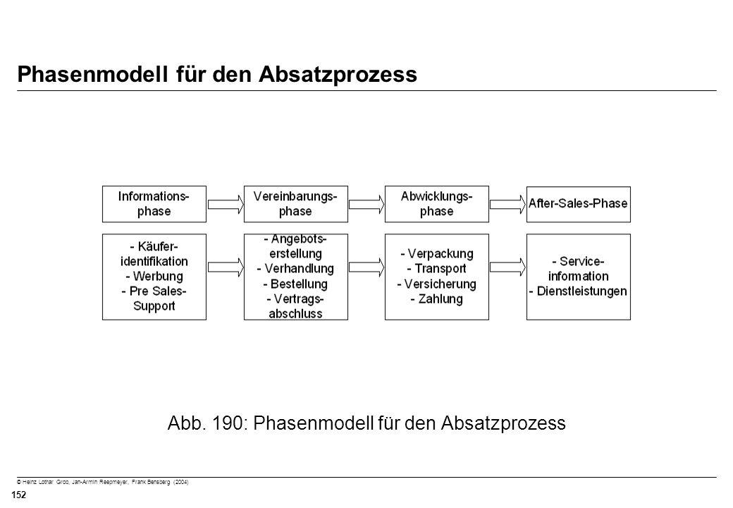 Phasenmodell für den Absatzprozess