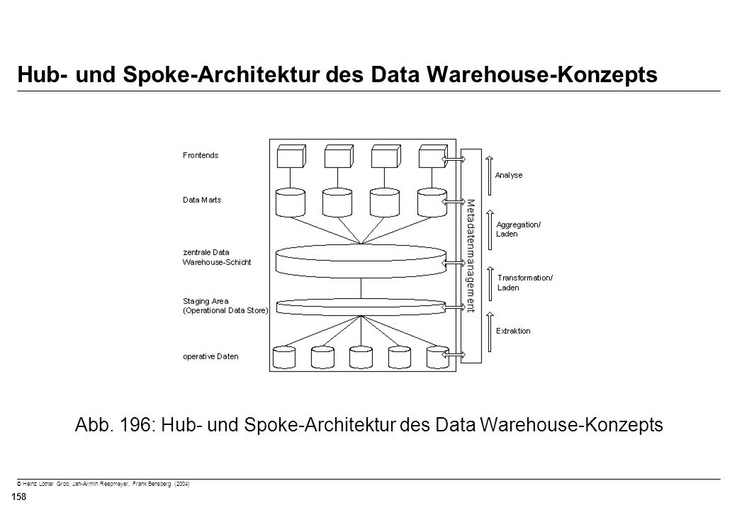 Hub- und Spoke-Architektur des Data Warehouse-Konzepts
