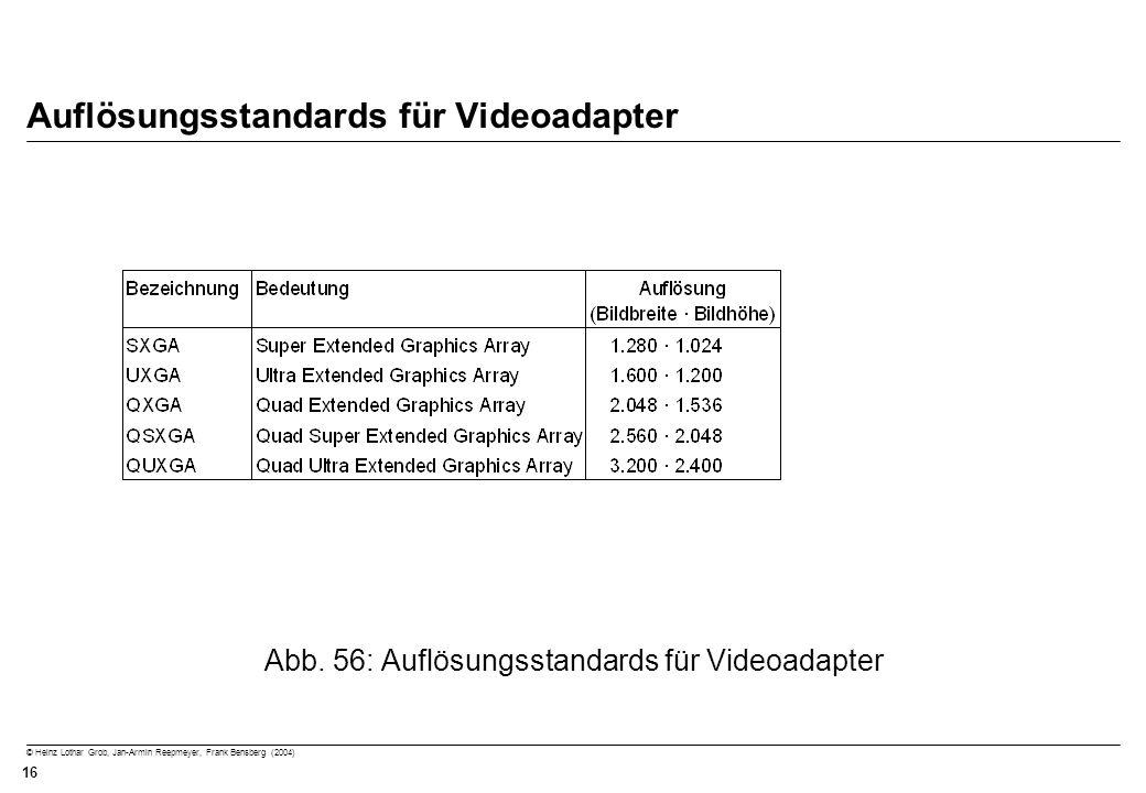 Auflösungsstandards für Videoadapter