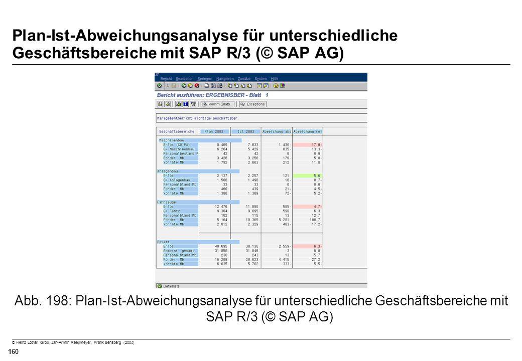 Plan-Ist-Abweichungsanalyse für unterschiedliche Geschäftsbereiche mit SAP R/3 (© SAP AG)