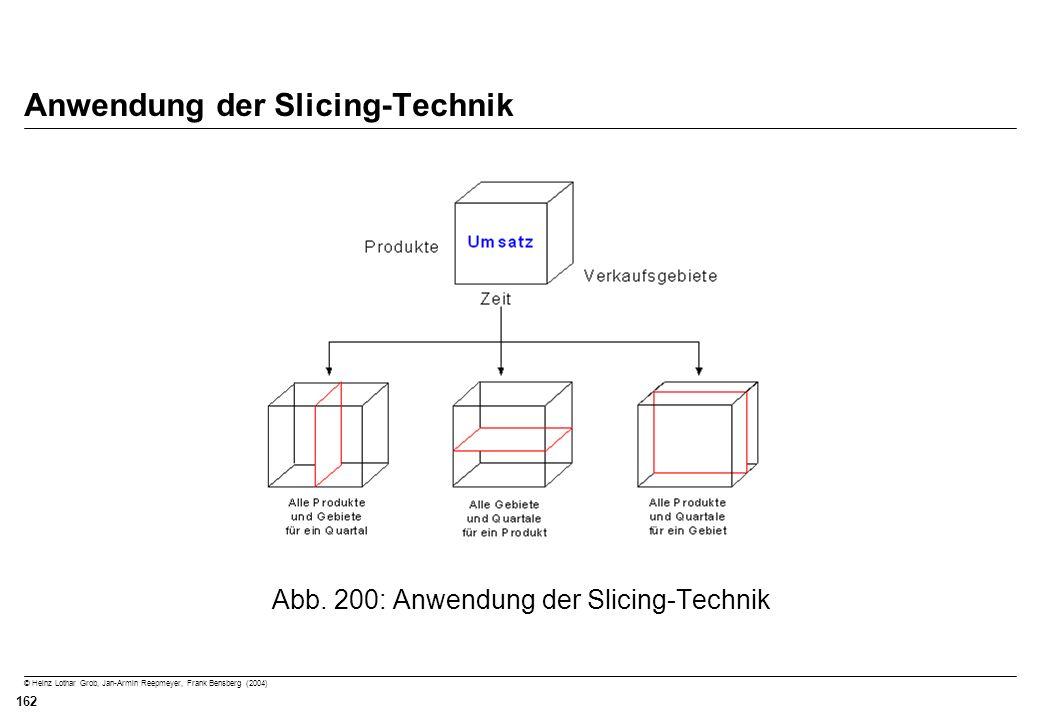 Anwendung der Slicing-Technik