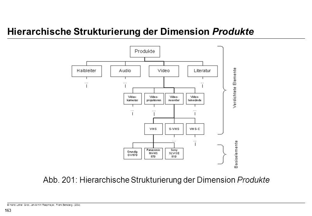 Hierarchische Strukturierung der Dimension Produkte