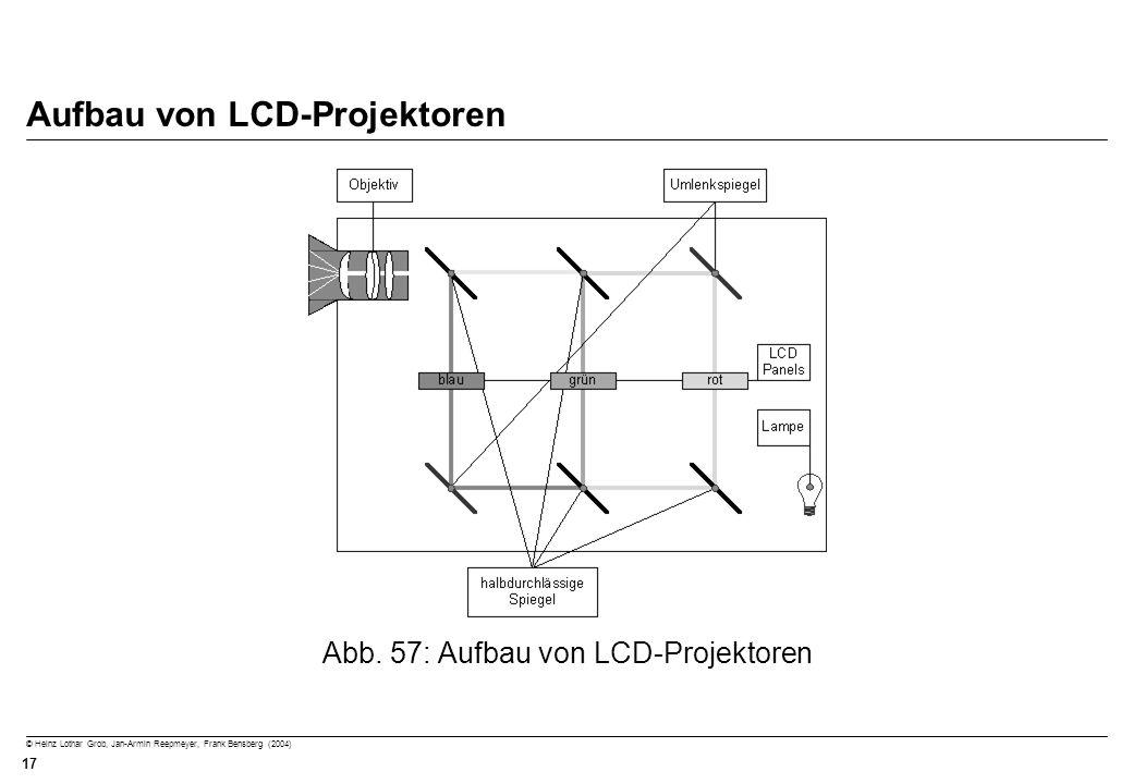 Aufbau von LCD-Projektoren