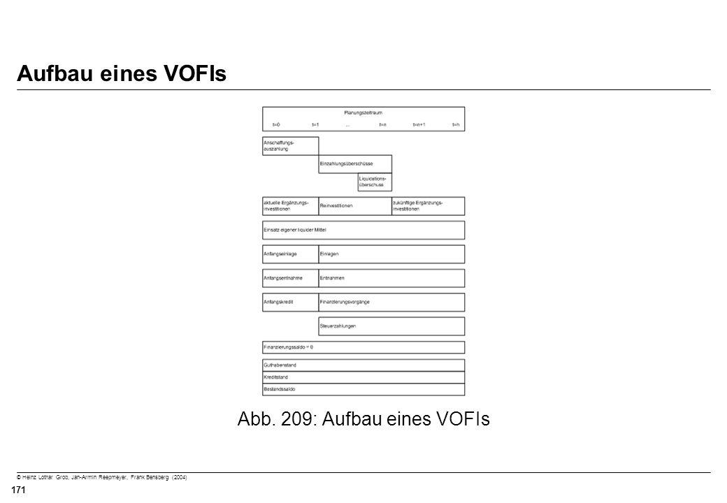 Abb. 209: Aufbau eines VOFIs