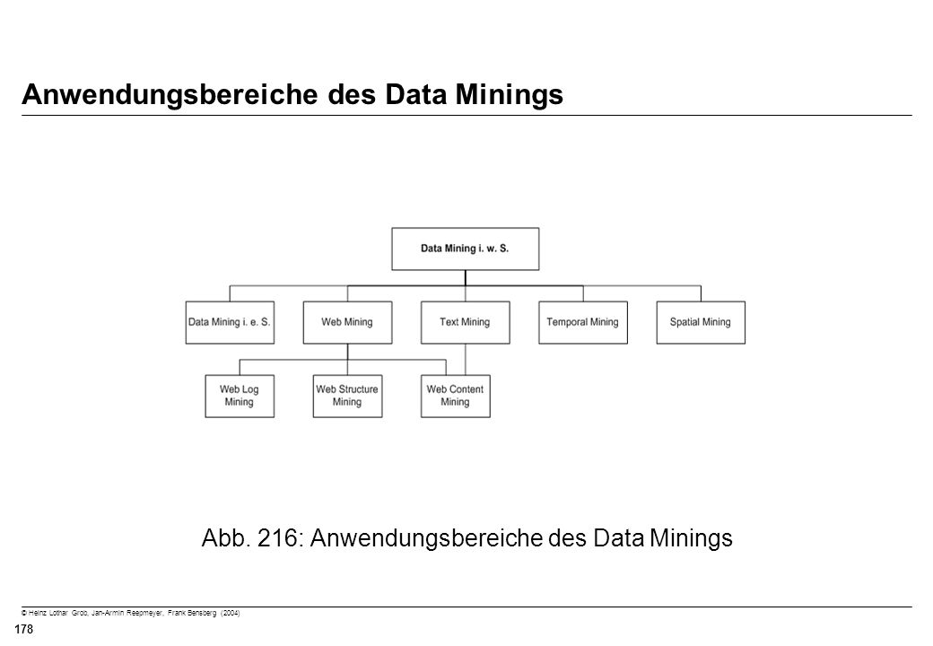 Anwendungsbereiche des Data Minings