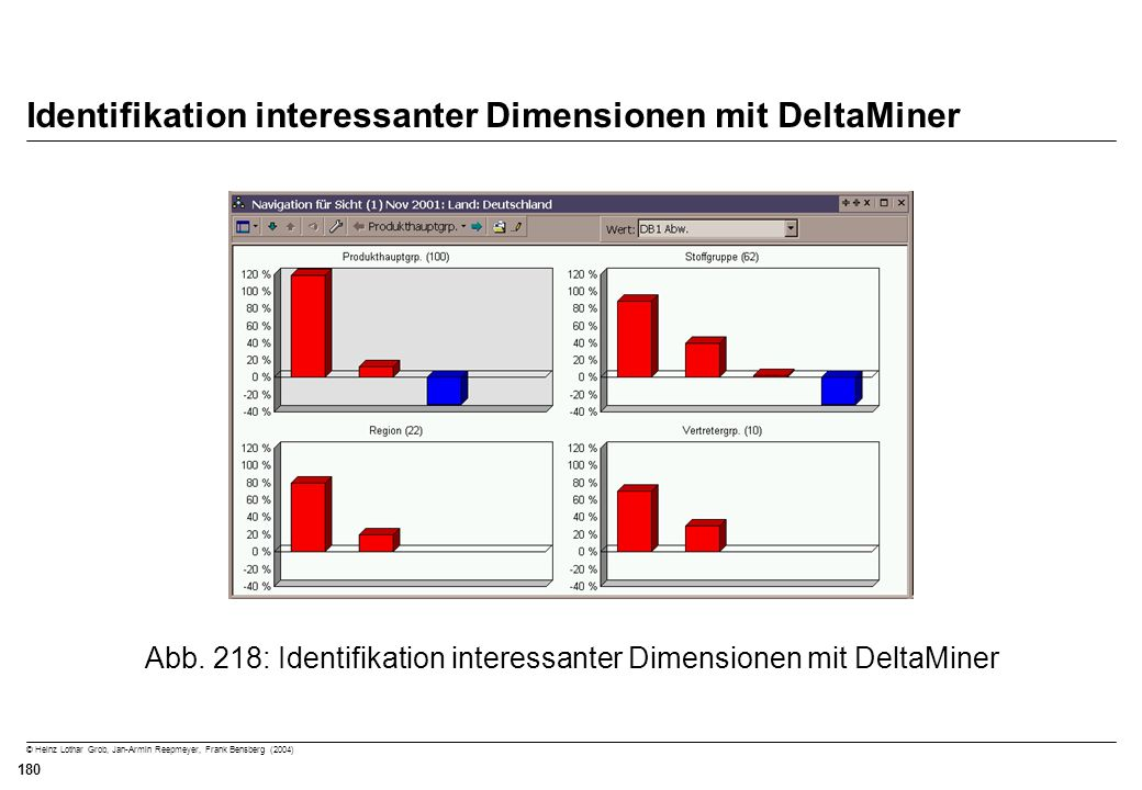Identifikation interessanter Dimensionen mit DeltaMiner