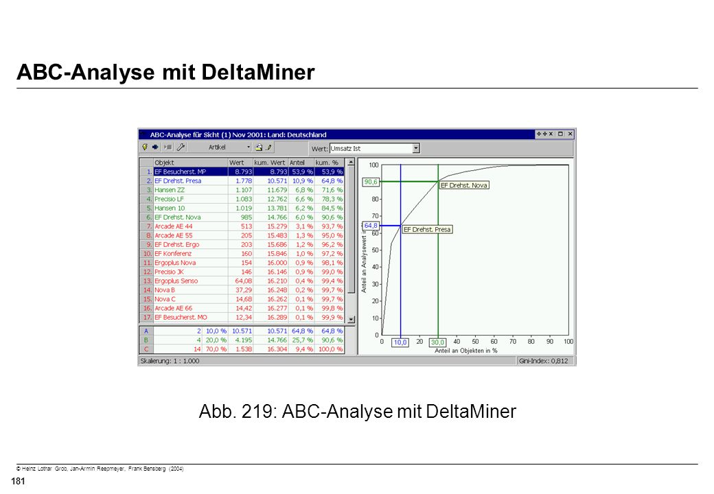 ABC-Analyse mit DeltaMiner