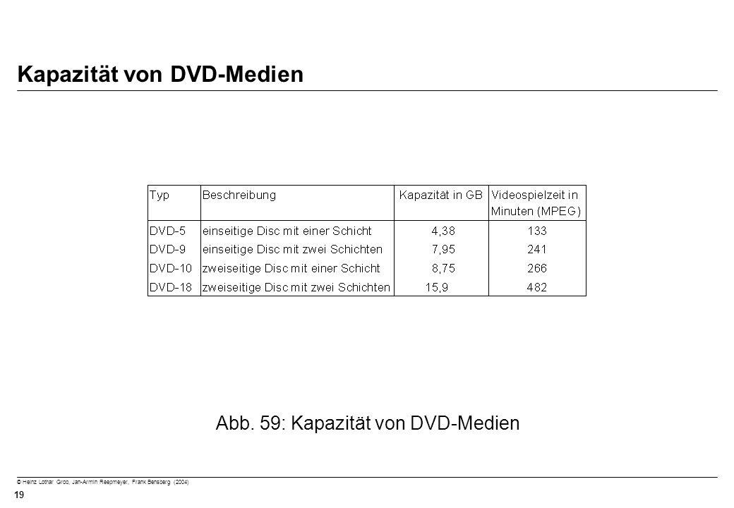 Kapazität von DVD-Medien