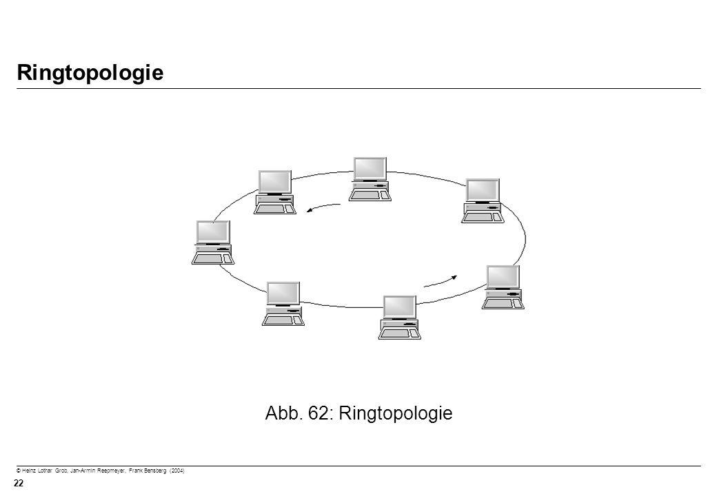Ringtopologie Abb. 62: Ringtopologie
