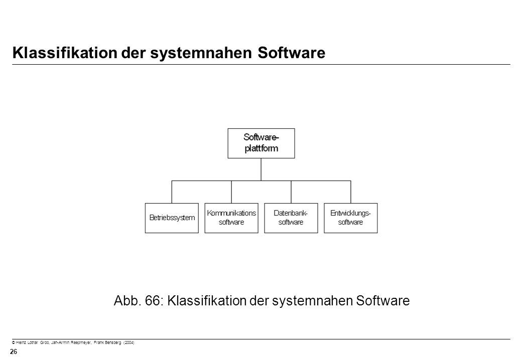 Klassifikation der systemnahen Software