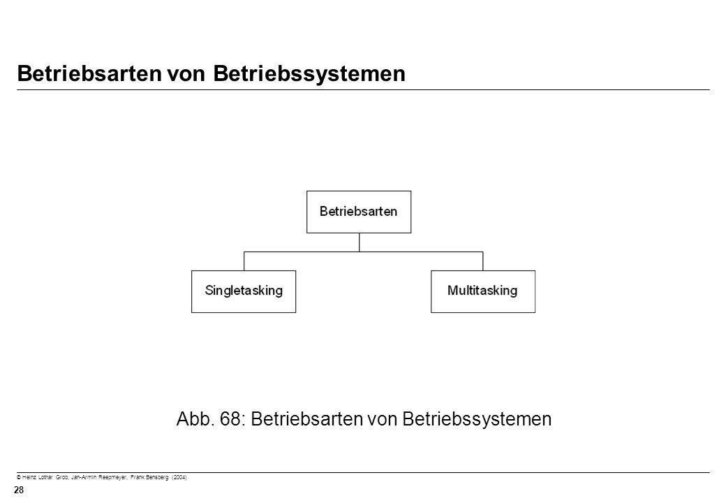 Betriebsarten von Betriebssystemen