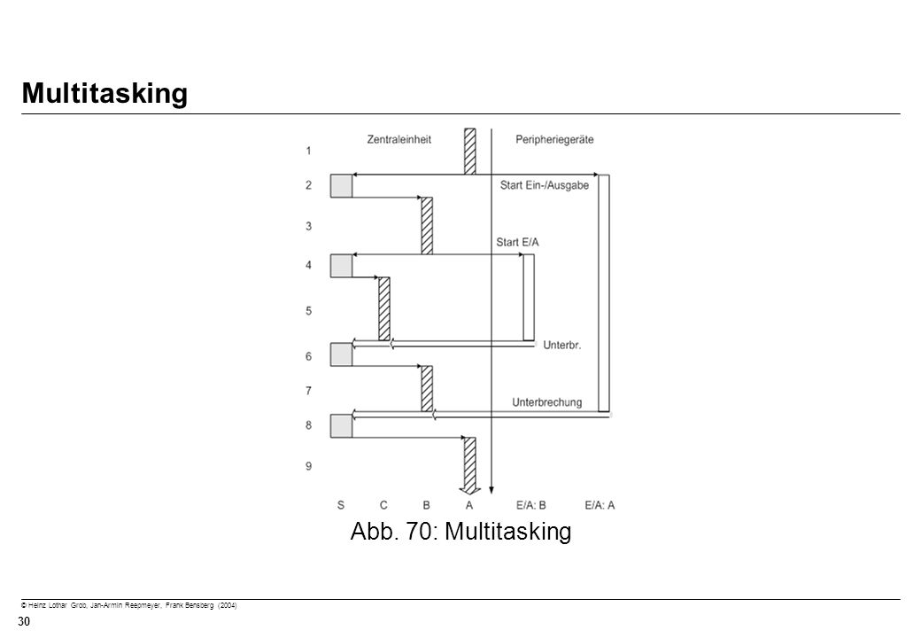 Multitasking Abb. 70: Multitasking