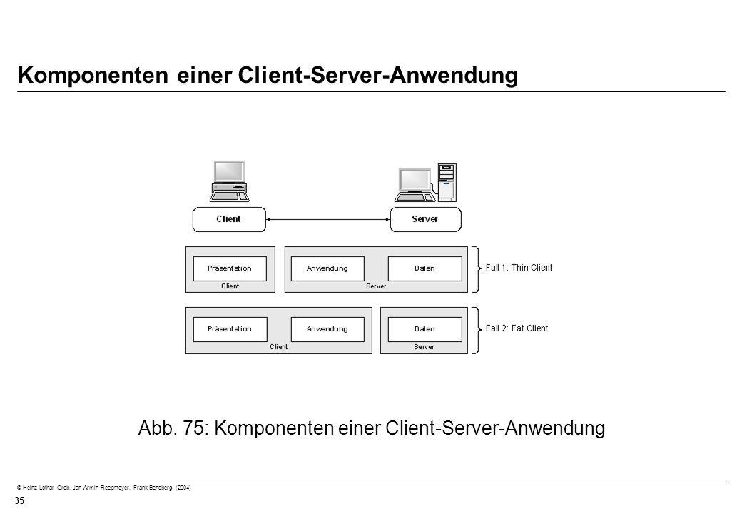 Komponenten einer Client-Server-Anwendung
