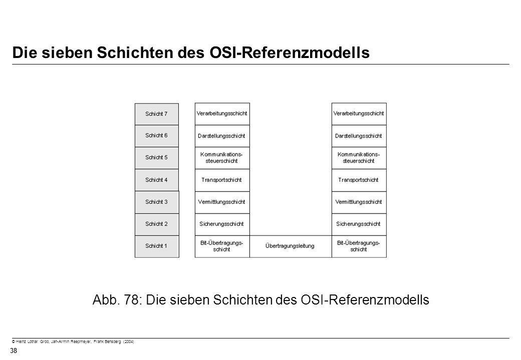 Die sieben Schichten des OSI-Referenzmodells