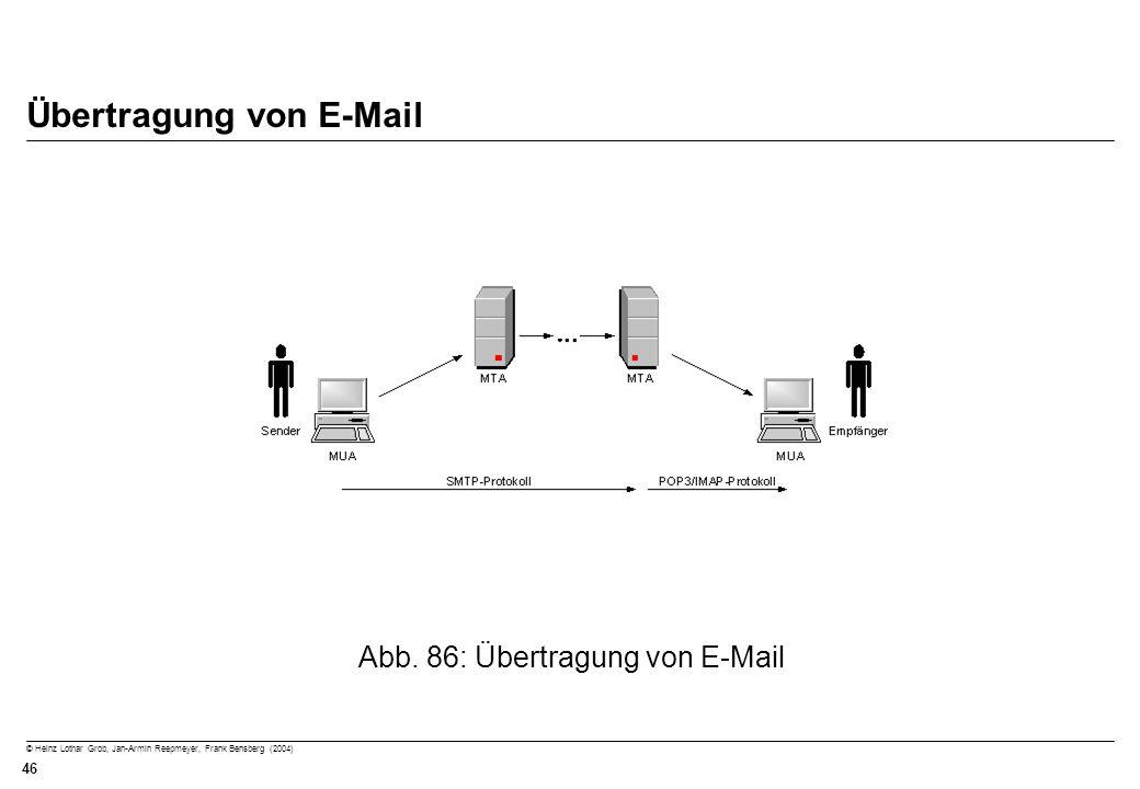 Übertragung von E-Mail