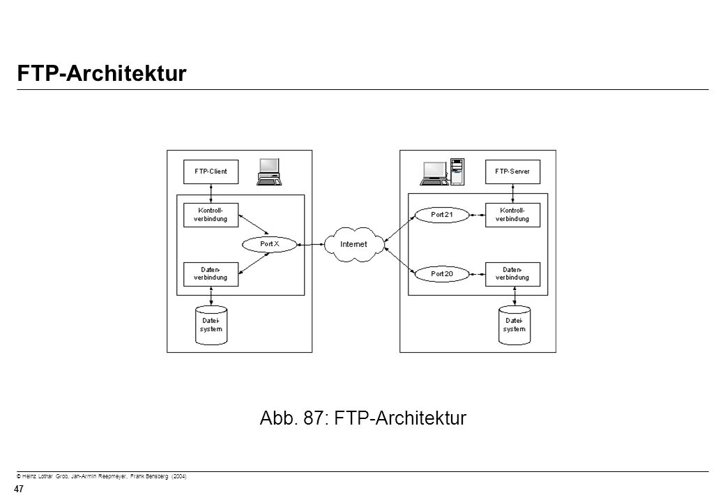 FTP-Architektur Abb. 87: FTP-Architektur