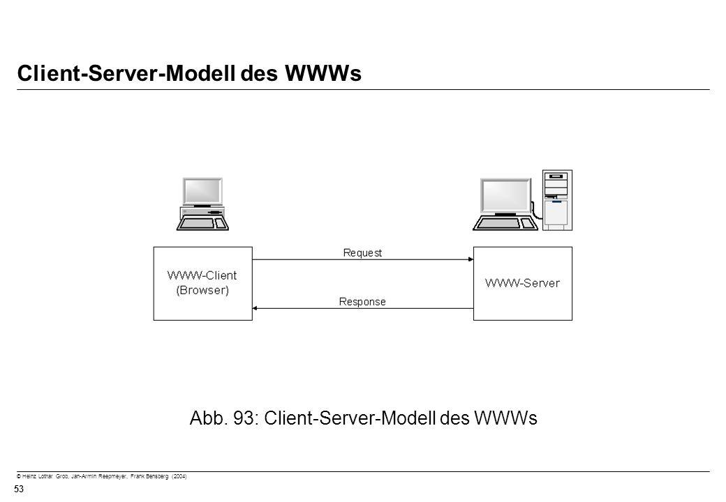 Client-Server-Modell des WWWs