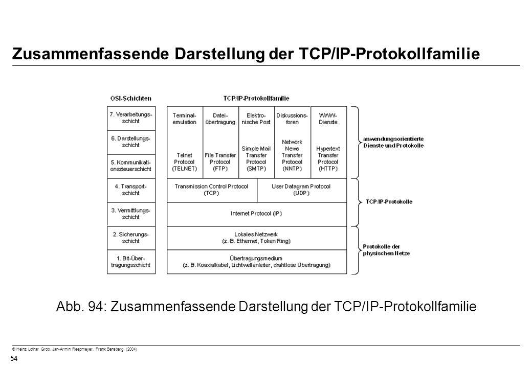 Zusammenfassende Darstellung der TCP/IP-Protokollfamilie