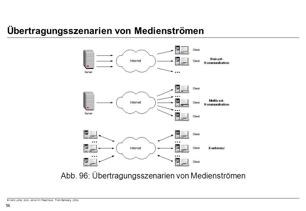 Übertragungsszenarien von Medienströmen