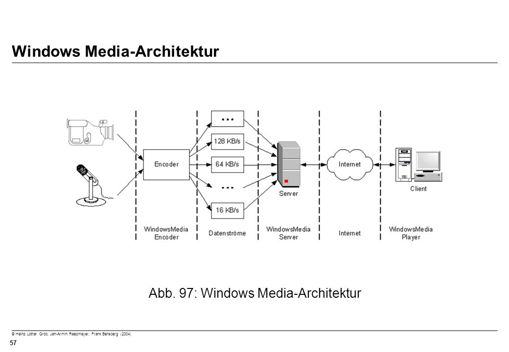 Windows Media-Architektur