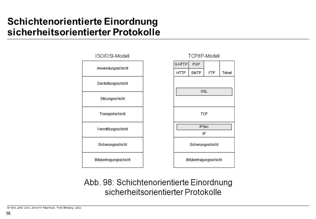 Schichtenorientierte Einordnung sicherheitsorientierter Protokolle