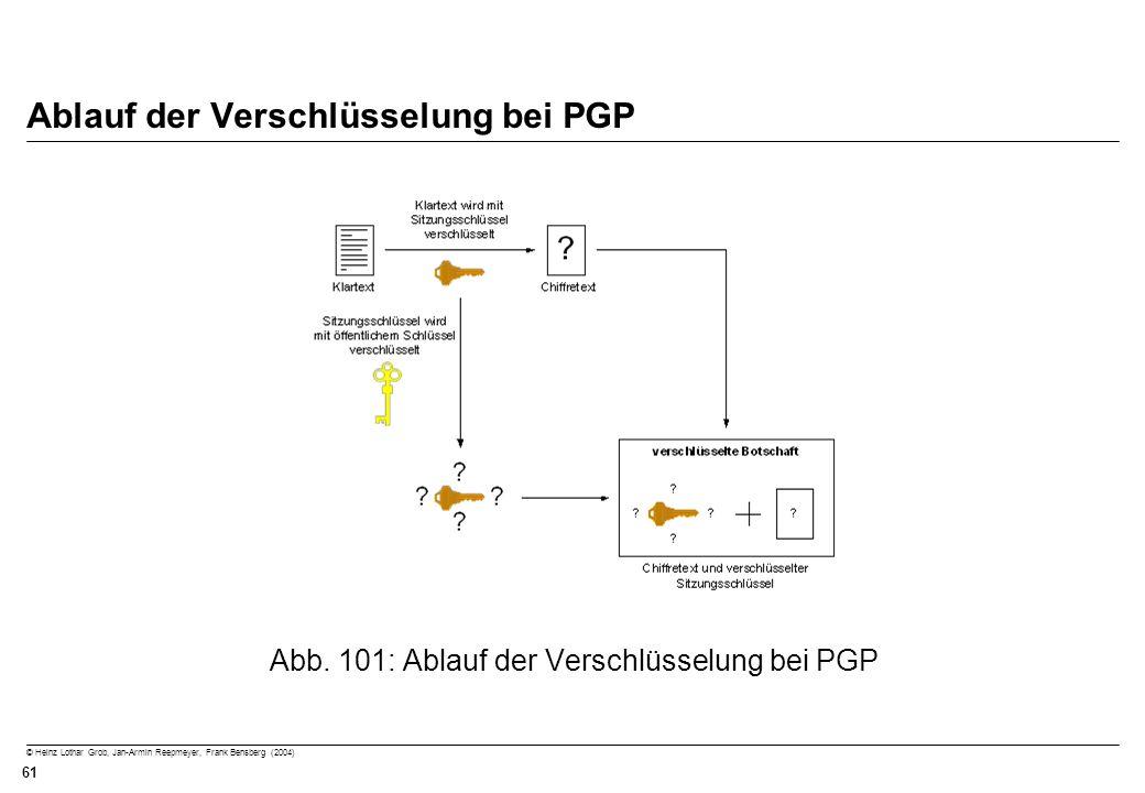 Ablauf der Verschlüsselung bei PGP