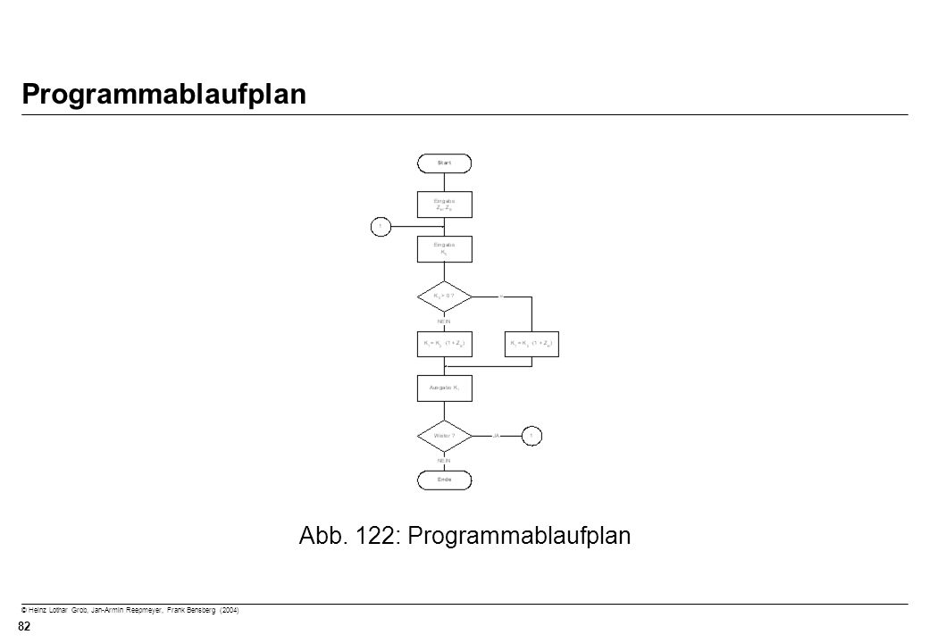 Abb. 122: Programmablaufplan