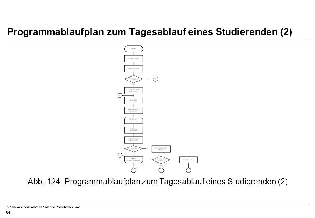 Programmablaufplan zum Tagesablauf eines Studierenden (2)