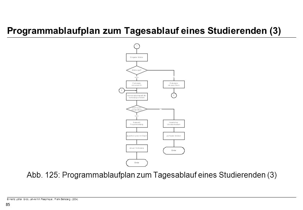 Programmablaufplan zum Tagesablauf eines Studierenden (3)
