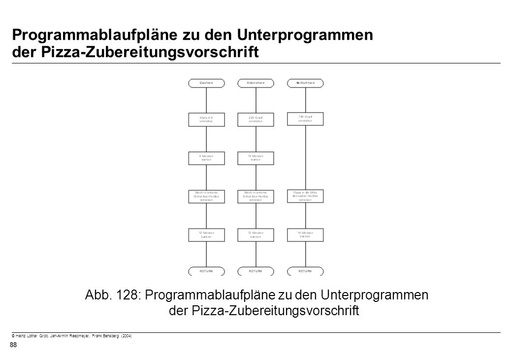 Programmablaufpläne zu den Unterprogrammen der Pizza-Zubereitungsvorschrift