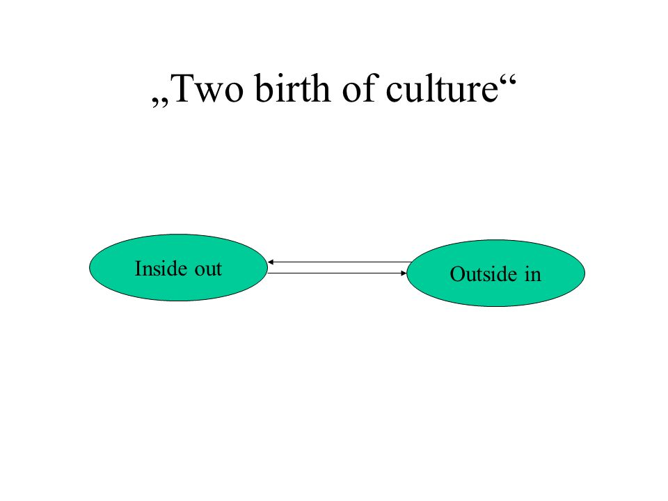 """Two birth of culture Inside out Outside in"