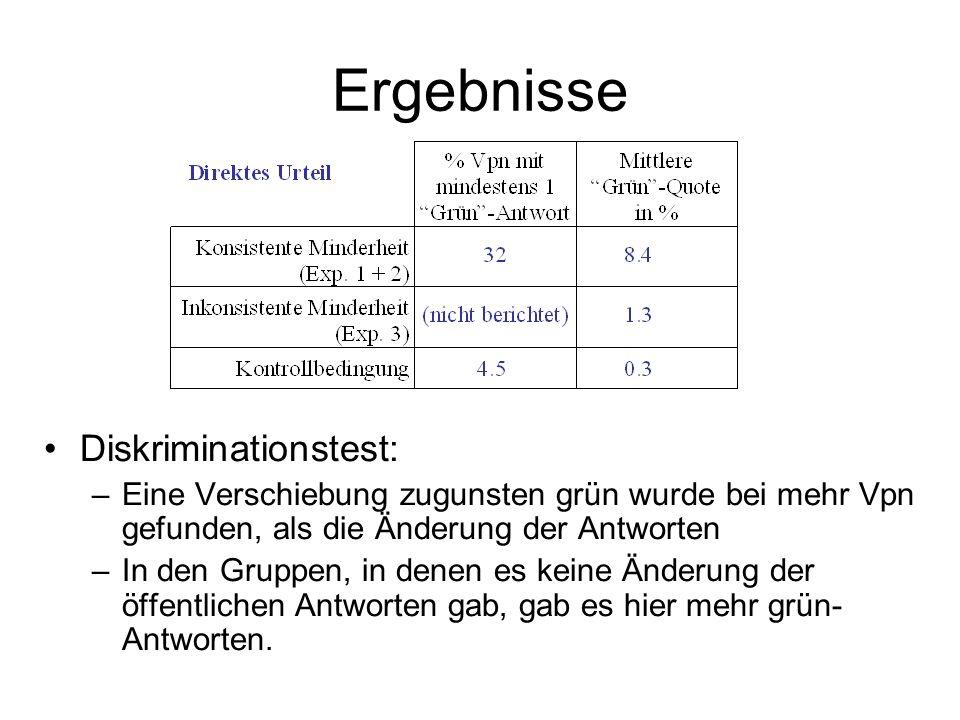 Ergebnisse Diskriminationstest: