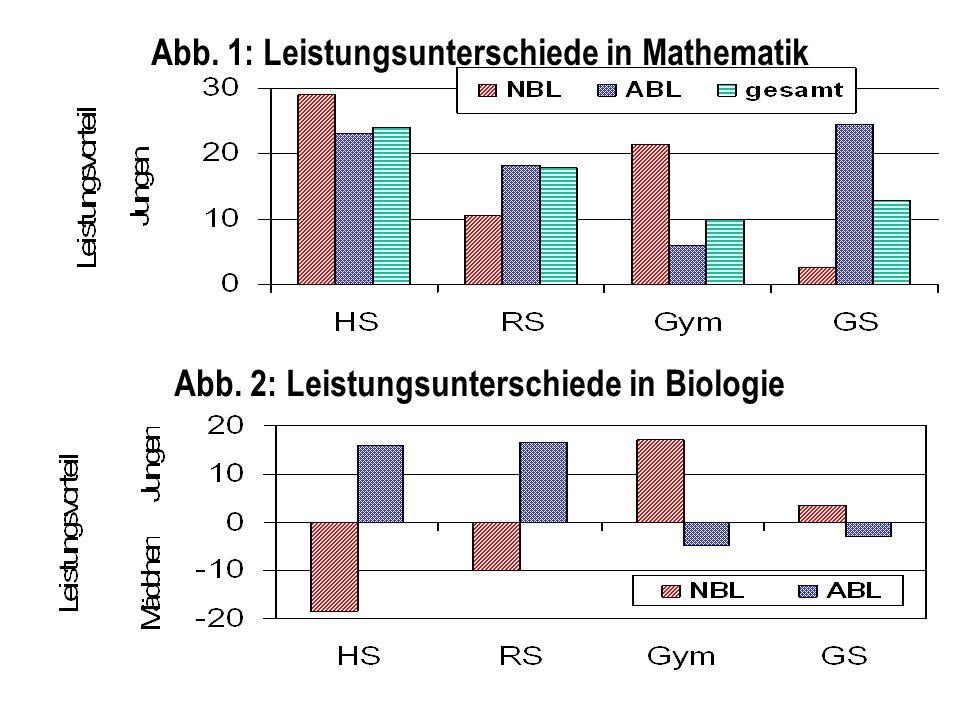 Abb. 1: Leistungsunterschiede in Mathematik