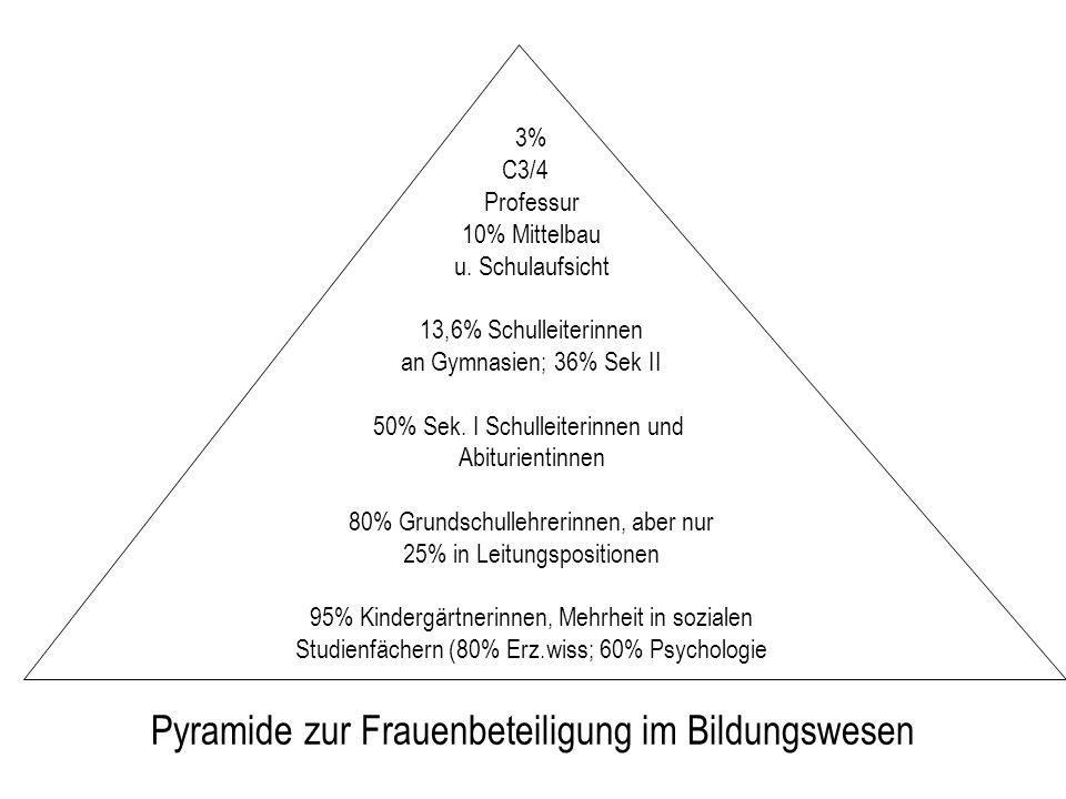 Pyramide zur Frauenbeteiligung im Bildungswesen