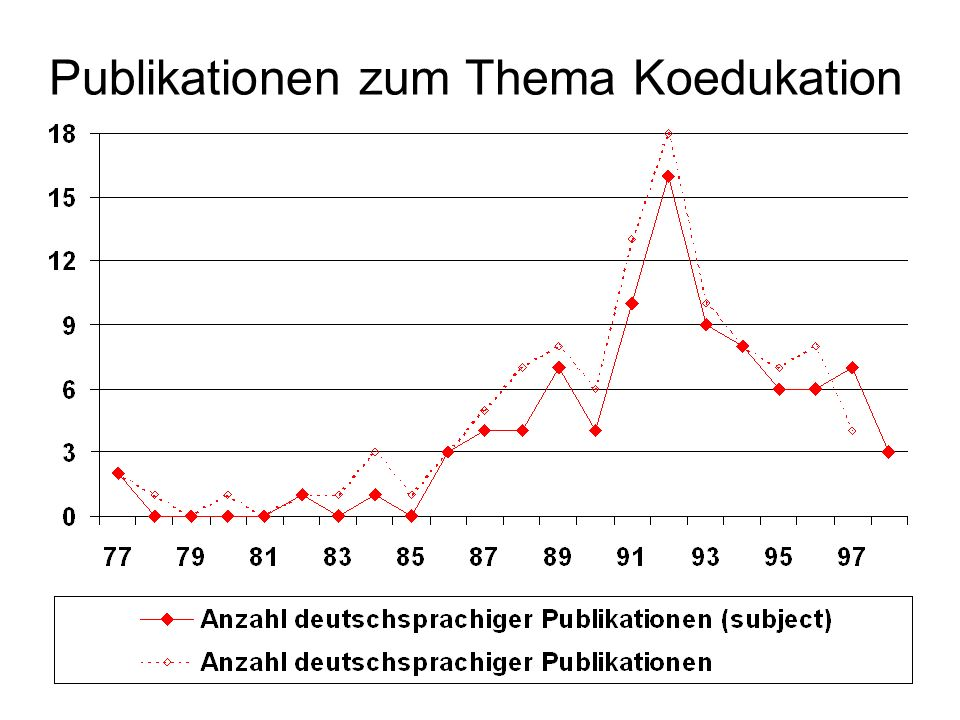 Publikationen zum Thema Koedukation