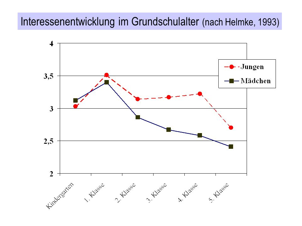 Interessenentwicklung im Grundschulalter (nach Helmke, 1993)