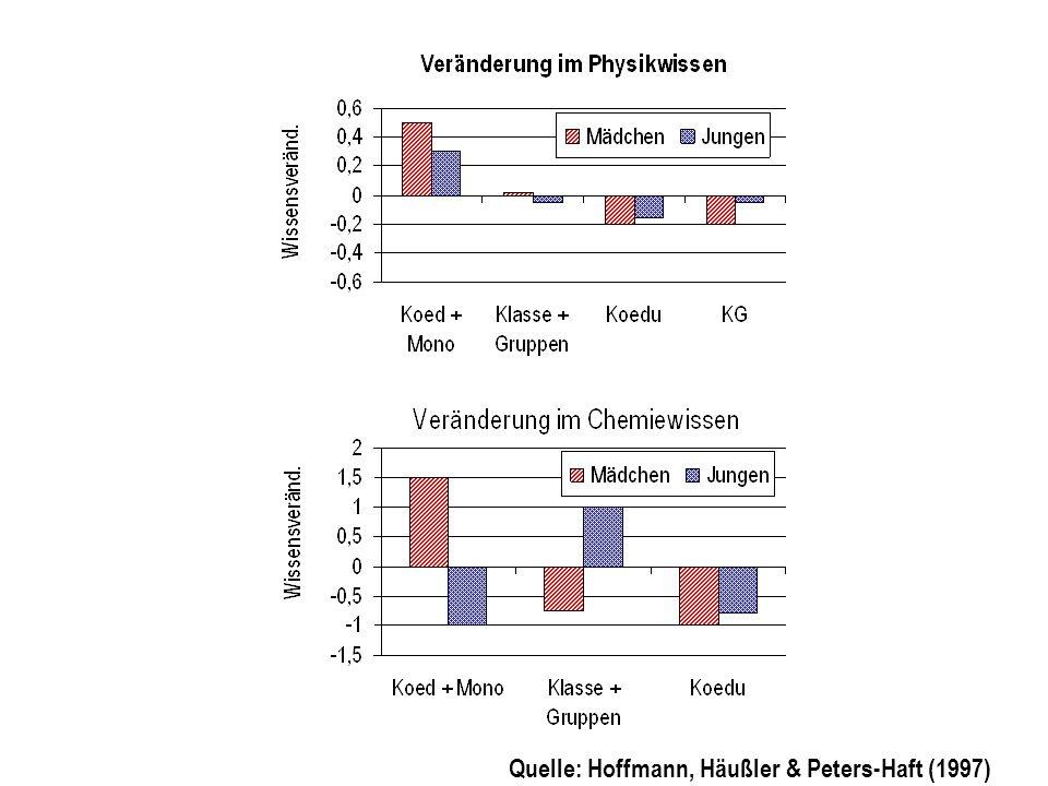 Quelle: Hoffmann, Häußler & Peters-Haft (1997)