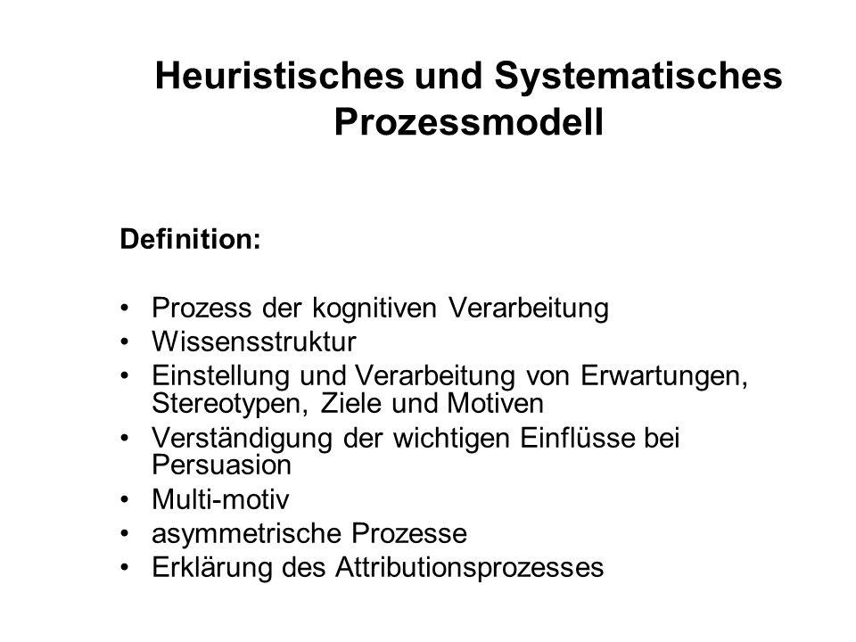 Heuristisches und Systematisches Prozessmodell