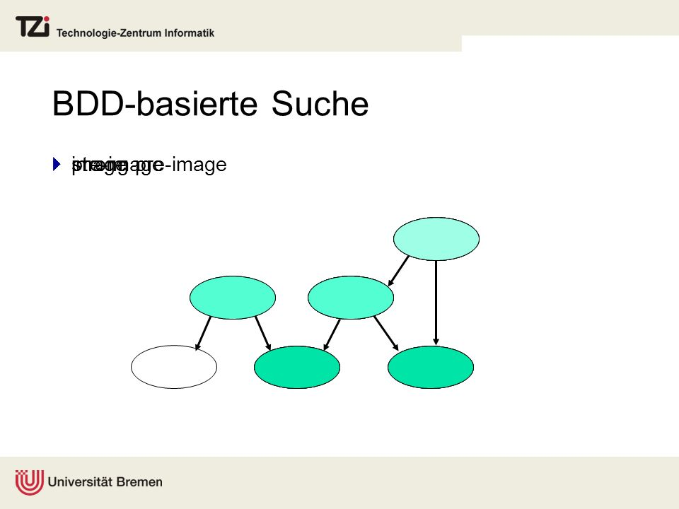 BDD-basierte Suche strong pre-image image pre-image