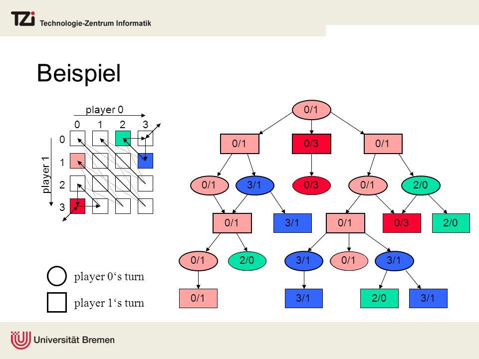 Beispiel player 0's turn player 1's turn player 0 player 1 1 2 3 0/1