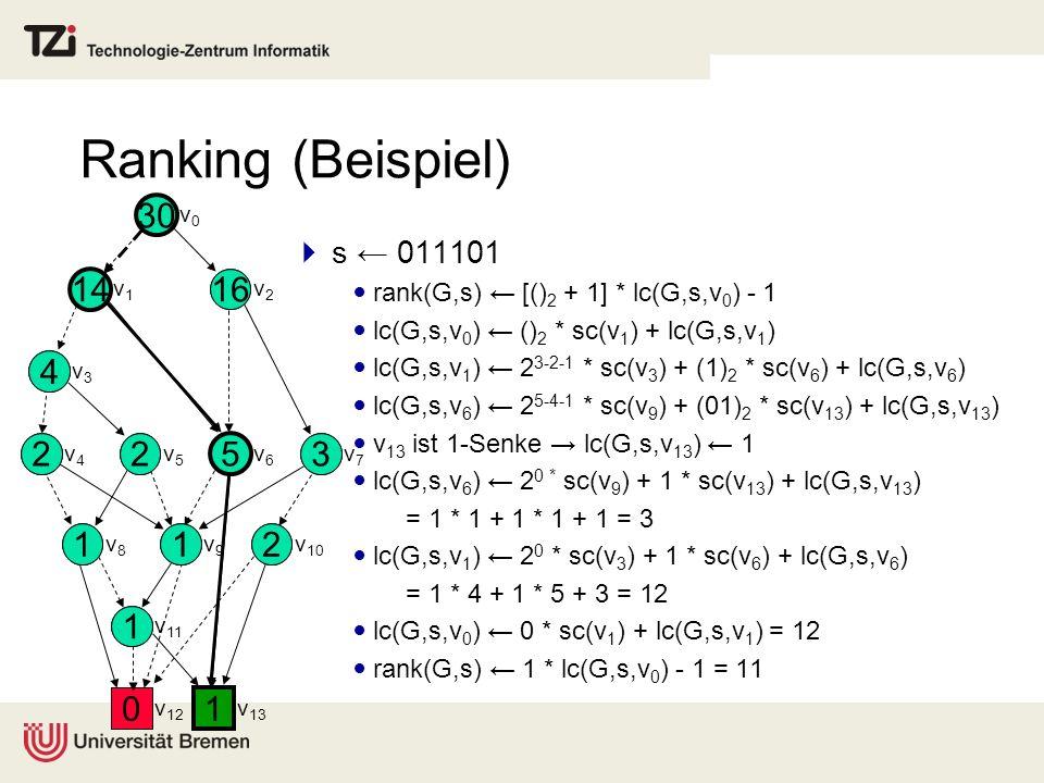 Ranking (Beispiel)1. 30. 16. 14. 4. 3. 5. 2. v0. v1. v2. v3. v4. v5. v6. v7. v8. v9. v10. v11. v12.