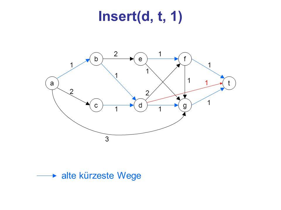 Insert(d, t, 1) alte kürzeste Wege 2 1 b e f 1 1 1 1 a 1 1 t 2 2 c d g
