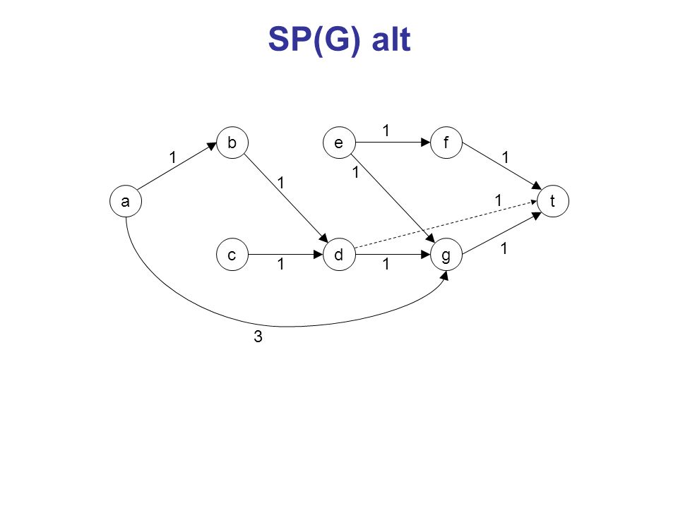 SP(G) alt 1 b e f 1 1 1 1 a 1 t c d g 1 1 1 3
