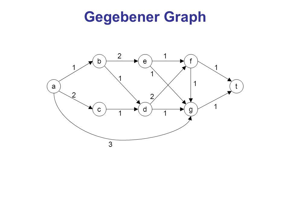 Gegebener Graph 2 1 b e f 1 1 1 1 a 1 t 2 2 c d g 1 1 1 3