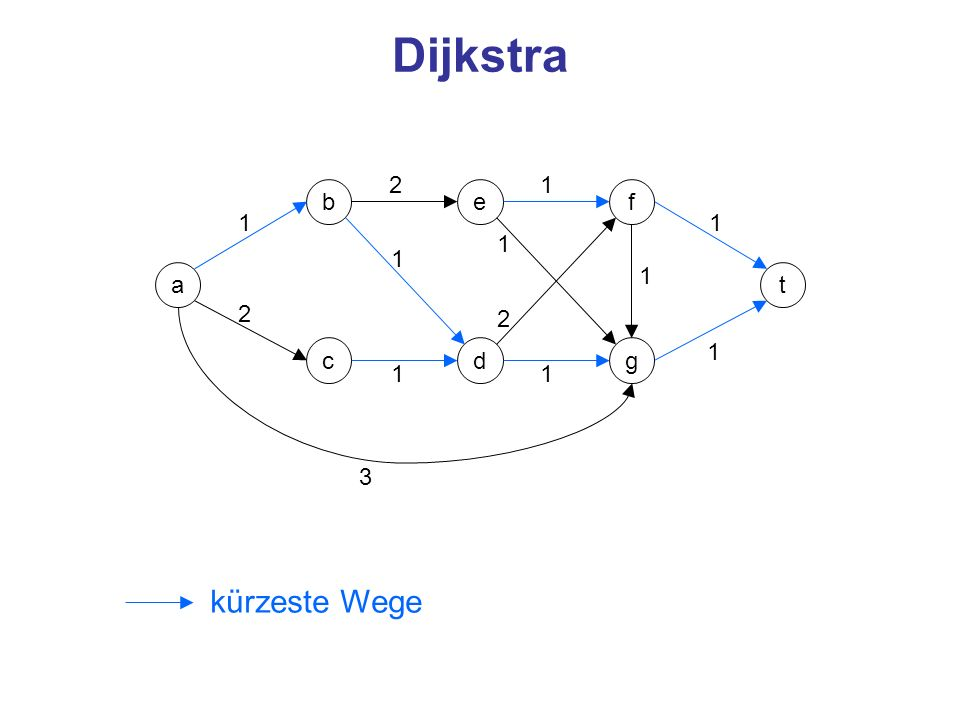 Dijkstra 2 1 b e f 1 1 1 1 a 1 t 2 2 c d g 1 1 1 3 kürzeste Wege