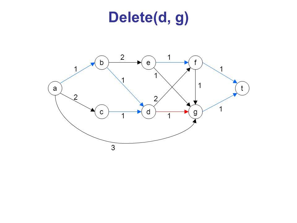 Delete(d, g) 2 1 b e f 1 1 1 1 a 1 t 2 2 c d g 1 1 1 3
