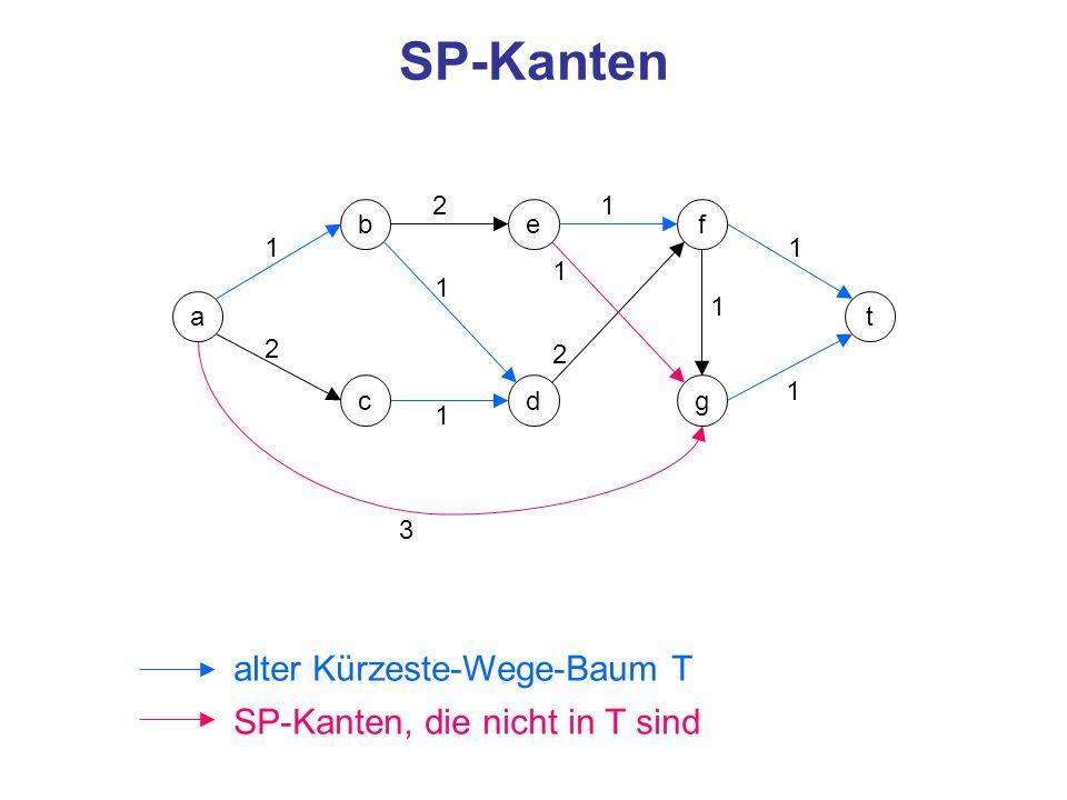 SP-Kanten alter Kürzeste-Wege-Baum T SP-Kanten, die nicht in T sind 2