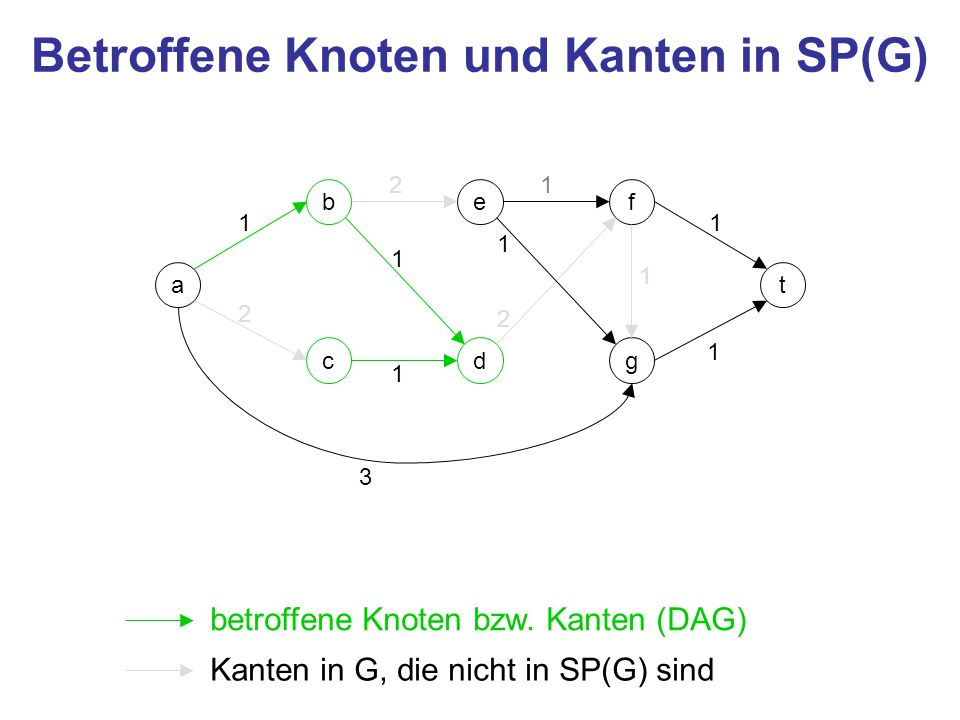 Betroffene Knoten und Kanten in SP(G)